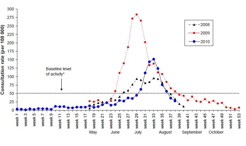 インフルエンザ 罹患 数